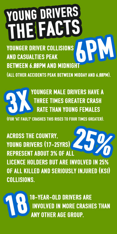 YOUNG DRIVERS STATISTICS