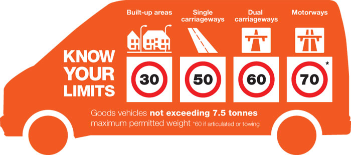 Know-your-limits-speeds-under-7-5-tonnes