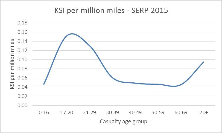 age-risk