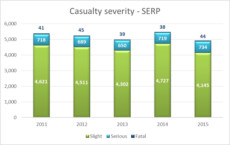 severity-number